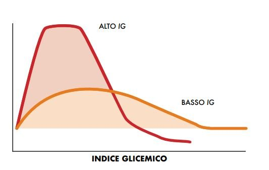 gnocchi senza patate indice glicemico
